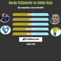 Goran Cvijanovic vs Adam Deja h2h player stats