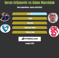 Goran Cvijanovic vs Adam Marciniak h2h player stats