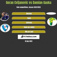 Goran Cvijanovic vs Damian Gaska h2h player stats