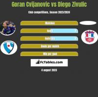 Goran Cvijanovic vs Diego Zivulic h2h player stats