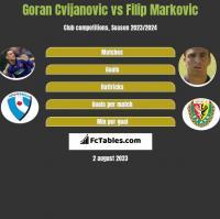 Goran Cvijanovic vs Filip Markovic h2h player stats