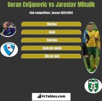 Goran Cvijanovic vs Jaroslav Mihalik h2h player stats