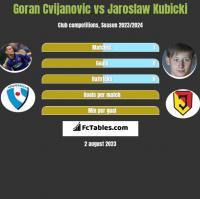 Goran Cvijanovic vs Jaroslaw Kubicki h2h player stats