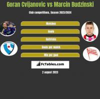 Goran Cvijanovic vs Marcin Budzinski h2h player stats