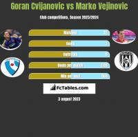 Goran Cvijanovic vs Marko Vejinovic h2h player stats