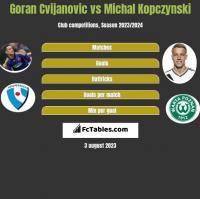 Goran Cvijanovic vs Michal Kopczynski h2h player stats