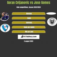 Goran Cvijanovic vs Jose Gomes h2h player stats