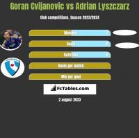 Goran Cvijanovic vs Adrian Lyszczarz h2h player stats