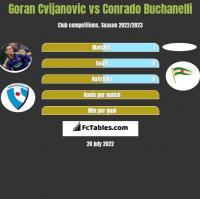 Goran Cvijanovic vs Conrado Buchanelli h2h player stats