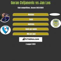 Goran Cvijanovic vs Jan Los h2h player stats