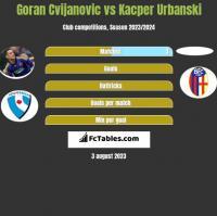 Goran Cvijanovic vs Kacper Urbanski h2h player stats