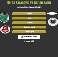 Goran Karanovic vs Adrian Balan h2h player stats