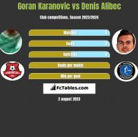 Goran Karanovic vs Denis Alibec h2h player stats