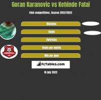 Goran Karanovic vs Kehinde Fatai h2h player stats