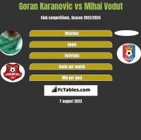 Goran Karanovic vs Mihai Vodut h2h player stats