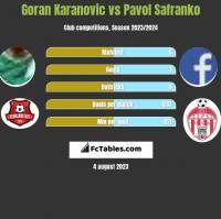 Goran Karanovic vs Pavol Safranko h2h player stats