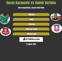 Goran Karanovic vs Valmir Berisha h2h player stats