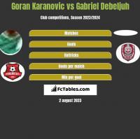 Goran Karanovic vs Gabriel Debeljuh h2h player stats