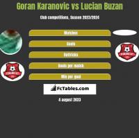 Goran Karanovic vs Lucian Buzan h2h player stats