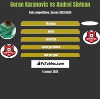 Goran Karanovic vs Andrei Sintean h2h player stats