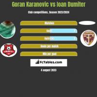 Goran Karanovic vs Ioan Dumiter h2h player stats