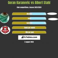Goran Karanovic vs Albert Stahl h2h player stats