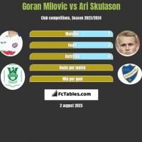 Goran Milovic vs Ari Skulason h2h player stats