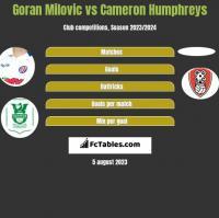 Goran Milovic vs Cameron Humphreys h2h player stats