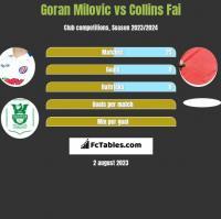 Goran Milovic vs Collins Fai h2h player stats