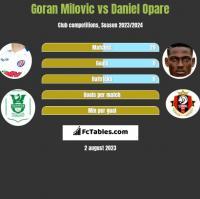 Goran Milovic vs Daniel Opare h2h player stats