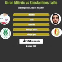 Goran Milovic vs Konstantinos Laifis h2h player stats