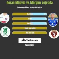 Goran Milovic vs Mergim Vojvoda h2h player stats
