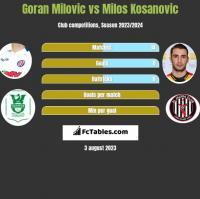 Goran Milovic vs Milos Kosanović h2h player stats