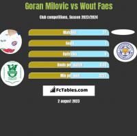Goran Milovic vs Wout Faes h2h player stats