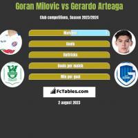 Goran Milovic vs Gerardo Arteaga h2h player stats