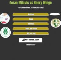 Goran Milovic vs Henry Wingo h2h player stats