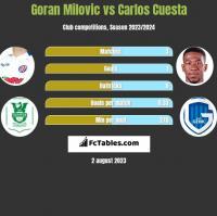 Goran Milovic vs Carlos Cuesta h2h player stats