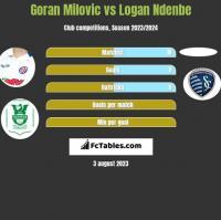 Goran Milovic vs Logan Ndenbe h2h player stats