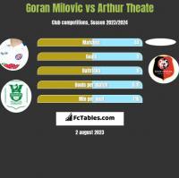 Goran Milovic vs Arthur Theate h2h player stats