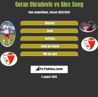 Goran Obradovic vs Alex Song h2h player stats