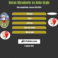 Goran Obradovic vs Anto Grgic h2h player stats