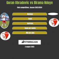 Goran Obradovic vs Birama Ndoye h2h player stats