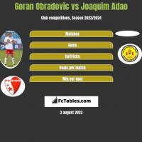 Goran Obradovic vs Joaquim Adao h2h player stats