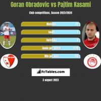 Goran Obradovic vs Pajtim Kasami h2h player stats
