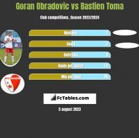 Goran Obradovic vs Bastien Toma h2h player stats