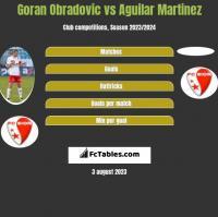 Goran Obradovic vs Aguilar Martinez h2h player stats