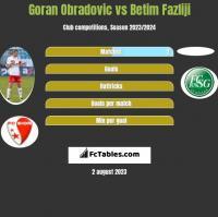 Goran Obradovic vs Betim Fazliji h2h player stats