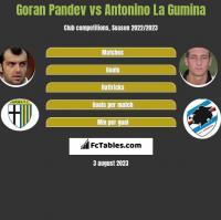 Goran Pandev vs Antonino La Gumina h2h player stats