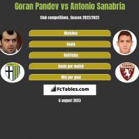 Goran Pandev vs Antonio Sanabria h2h player stats