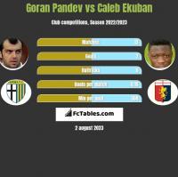 Goran Pandev vs Caleb Ekuban h2h player stats
